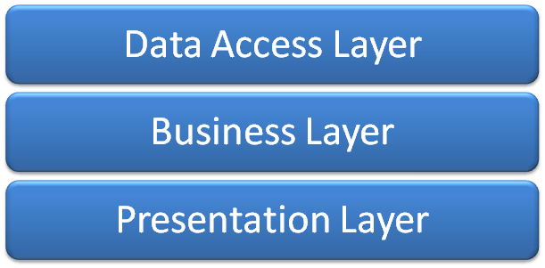 Tutorial 2: Creating a Business Logic Layer